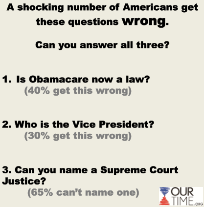 LIKE if you can the answer to all three! Did Obamacare get blocked?  (It didn't, and it's now a law. But 40% of Americans don't know that)  Who is our Vice President? (30% of Americans couldn't name Vice President Joe Biden) Can you name a Supreme Court Justice? (65% of Americans can't. Chief Justice John Roberts, anyone?)  Click here to read more.