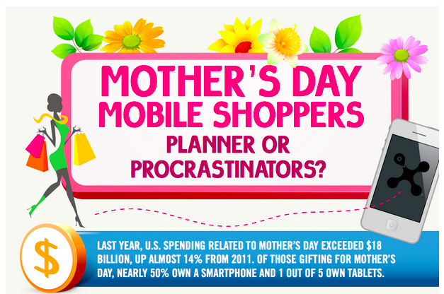 Infographic: Mother's Day & The Mobile Purchase xAd, a mobile ad network, looked at data from last year to create an infographic showing likely trends for Mother's Day 2013, ranging from nearly one-third researching Mother's Day products on their phones to the peak day for mobile versus desktop purchases, for certain types of products.