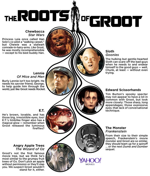 yahooentertainment:  Where Have We Seen Groot Before?