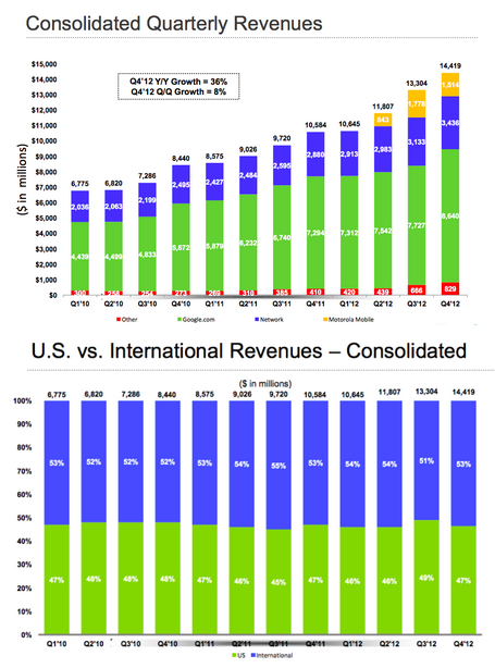 Google Revenues: $14.4 Billion In Q4, Over $50 Billion In 2012