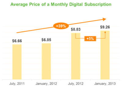 kdnewman:  Press : Publishers are charging more for digital content and offering less free  According to Press data, the average price of a monthly digital subscription is now $9.26 — up from $6.85 at the beginning of 2012. Publishers are also offering fewer articles for free before a user hits a paywall.  via paidContent