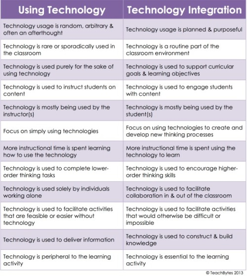 Using Technology vs. Technology Integration in Education