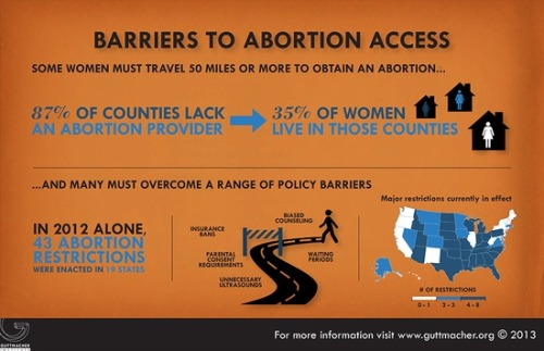 From Guttmacher Institute: What geographic and political barriers do women in the United States face in accessing abortion? More graphics here:  http://www.guttmacher.org/media/inthenews/2013/01/08/index.html