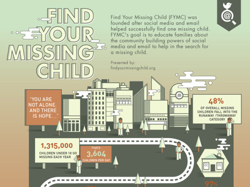 Find Your Missing Child Infographic Find Your Missing Child (FYMC) was founded after social media and email helped successfully find one missing child. FYMC's goal is to educate families about the community-building powers of social media and email to help in the search for a missing child. Information Design & Wireframe: Tiffany Farrant-Gonzalez Creative Direction: Mark Kulakoff Project Managers: Jenny Karn, Lydia Wallbaum Community Manager: Heather Robertson A brief cameo of the graphic on the BBChttp://www.bbc.co.uk/news/magazine-21719784