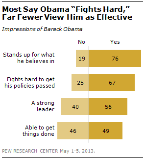 Public opinion: we have updated numbers on views of Obama, Congress and the two major parties.  The percentage saying that Obama and Republican leaders are not working together has risen steadily during Obama's presidency. Currently, 80% say the two sides are not working together, up from 65% in February 2011 (shortly after Republicans won control of the House) and just 45% in early 2009.