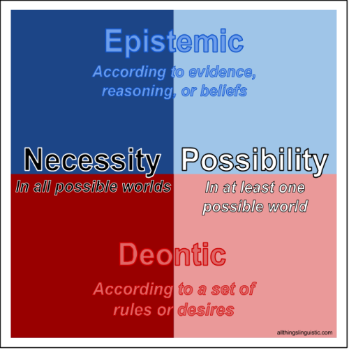Evidentiality and epistemic modality