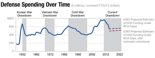 "Defense Spending Over Time This chart shows DOD spending in a historical context. During wartime, defense spending increases; following the end of conflict, America traditionally reduces its defense spending. As you can see, we are currently in a budgetary drawdown following the wars in Iraq and Afghanistan. This graphic is from our new primer, ""Defense Spending and Sequestration."" To learn more about the consequences of sequestration to the national and state economies, read our new report: ""Cheating the Future: The Price of Not Fixing Entitlements."""