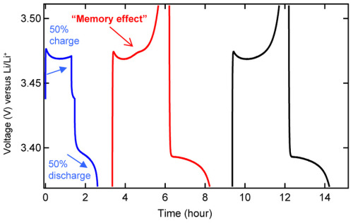 Despite Beliefs, Lithium-Ion Batteries Have Memory EffectLithium-ion batteries are high performance energy storage devices used in many commercial electronic appliances. Certainly, they can store a large amount of energy in a relatively small volume. They have also previously been widely believed to exhibit no memory effect. That's how experts call a deviation in the working voltage of the battery, caused by incomplete charging or discharging, that can lead to only part of the stored energy being available and an inability to determine the charge level of the battery reliably. Scientists at the Paul Scherrer Institute (PSI), together with colleagues from the Toyota Research Laboratories in Japan have now however discovered that a widely-used type of lithium-ion battery has a memory effect. This discovery is of particularly high relevance for advances towards using lithium-ion batteries in the electric vehicle market.Read more: http://www.laboratoryequipment.com/news/2013/04/despite-beliefs-lithium-ion-batteries-have-memory-effect