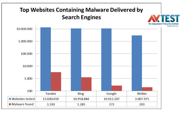 A new study reports that Google is beating its primary search competitors pretty significantly when it comes to keeping malware out of search results.