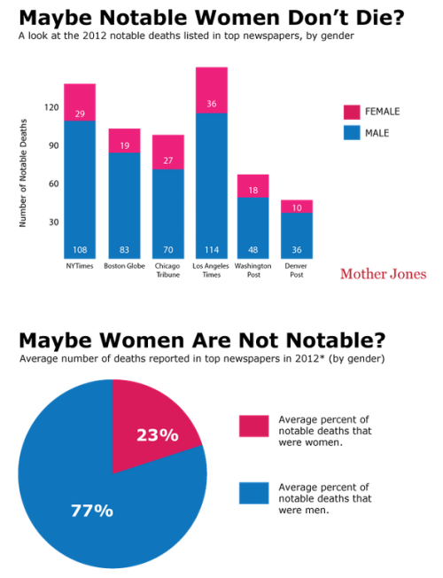 explore-blog:  Appalling gender-ratio stat of the day: Mainstream media don't seem to care when we lose notable women.