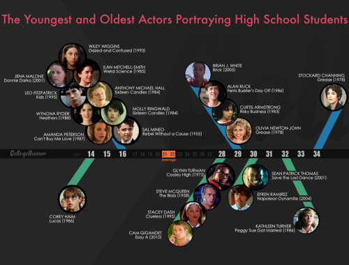 Just How Old are the Actors Who Play High Schoolers? See what the largest age difference within the same cast is too. We all know they're not teens, but just how not-teen are they?