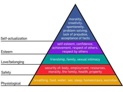 caduta-per-lui:     Maslow's Hierarchy of Need :)   الله يخرب بيتك يا ماسلو !    Still some way to go then. Employment/acceptance of facts/sleep/property/food where art thou?!
