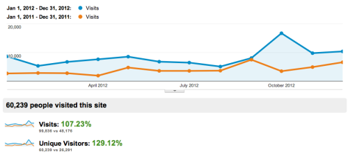 I thought 2011 was an exciting year for my blog, as readership doubled from 2010. I hoped it could happen again in 2012 and, thanks to your interest, 2012 saw more than 100% increase in both visits and unique visitors to this blog. So … a huge thank you to everyone who visited the site in the past year; as an academic, there's really nothing better than when one's ideas are read, thought about, and discussed. I don't know that it's possible, but here's hoping readership can double again this year. Don't forget to keep coming back and to recommend the blog to your friends in 2013! Happy New Year!