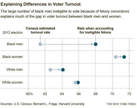 How Prison Industrial Complex disenfranchises Black men in terms of voting. Click here to view if/how people with felonies can vote, by state. Vermont and Maine are the only states where convicted felons can vote via absentee ballot, while in prison. They don't have to wait a certain number of years after release or lose their right to vote permanently. It's not a coincidence that those two states have the largest White populations, by state.