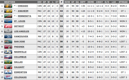 It's insane how close the entire Western Conference is. No one can be counted out yet. 10 points separate 4th and 15th place.