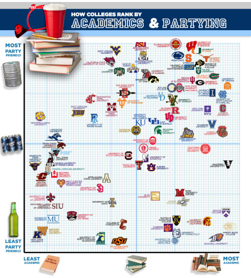 "Let's Go Mountaineers, Let's Go Drink Some Beers…   ""BuzzFeed mapped out where most of Fiesta Frog's ""Top 100 Schools To Party At"" stand on Forbes' ""America's Top Colleges"" list. Looks like the people who party the most (near the top of the graph) know how to crack a book once in a while too. The lower half of the party list does seem to have a few slackers, though."" (source)"