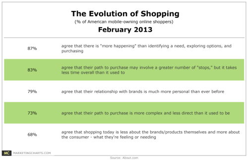 (via Chart/table from: Online Shoppers Say Their Path to Purchase is Becoming More Complex, Personal)
