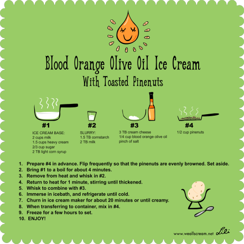 This is a delicious ice cream! I used Blood Orange Olive Oil from The Olive Press (available at my local farmer's market). I was going to swirl in some Chocolate Balsamic sauce (see this earlier version) but I didn't want the chocolate to overwhelm the delicately fragrant citrus flavor in the ice cream. Other mix-in possibilities: dates, figs, pistachios.