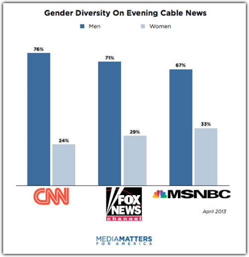"mediamattersforamerica:  poynterinstitute:  kyleykim:  Everything-ceiling. futurejournalismproject:  White Men, Everyone Else: Gender and Ethnic Diversity on Cable News Media Matters spent the month of April reviewing evening guests on cable news. The results, unfortunately, don't surprise: CNN, Fox News, and MSNBC ""overwhelmingly host male and white guests."" Read through for the details as the watchdog group breaks down the numbers for each network. We learn, for instance, that ""Out of 1,677 total guests, CNN had the largest proportion of men — 76 percent — during the month of April;"" and ""Fox News had the largest proportion of white guests — 83 percent."" Hat tip to Chris Hayes, whose show is the most diverse in cable evening news. And getting there isn't very difficult. ""We just would look at the board and say, 'We already have too many white men. We can't have more,'"" Hayes told Ann Friedman at the Columbia Journalism Review back in March. ""Really, that was it."" Images: Diversity On Evening Cable News, via Media Matters. Select to embiggen.   Diversity in the news is important. Unfortunately, it doesn't look like it's actually happening.   The breakdown hasn't changed much either. MSNBC is the only network whose guest pool has gotten more diverse, while Fox and CNN have actually hosted even more white men."