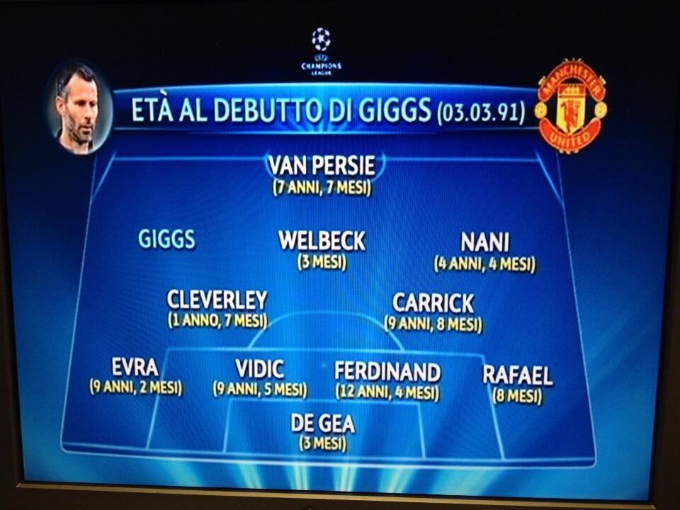 Via @AmyLawrence71: Lovely graphic about #Giggs and how old his team-mates were when he made his debut from Italian TV (via @PIERPARDO)