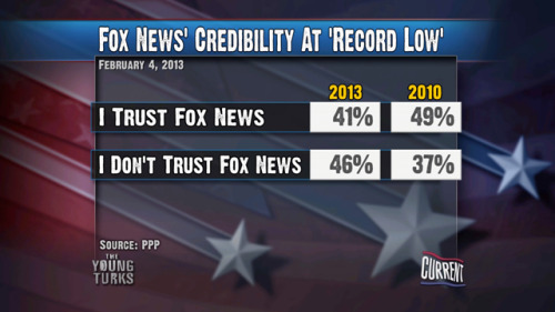 Fox News Credibility At 'Record Low'