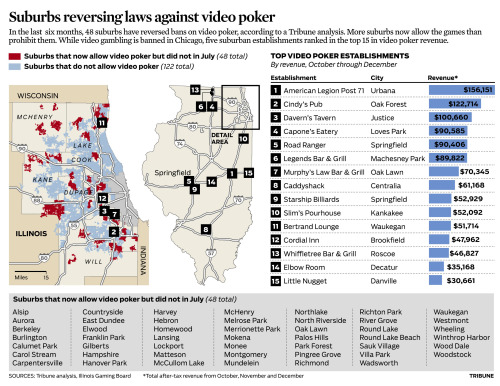 Some Chicago suburbs are reversing their laws against video poker. Story: More suburbs betting on video poker