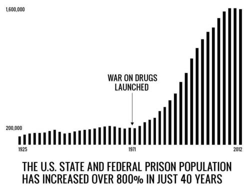 Just think about how much this costs us (a lot) and what the war on drugs has actually accomplished (nothing).