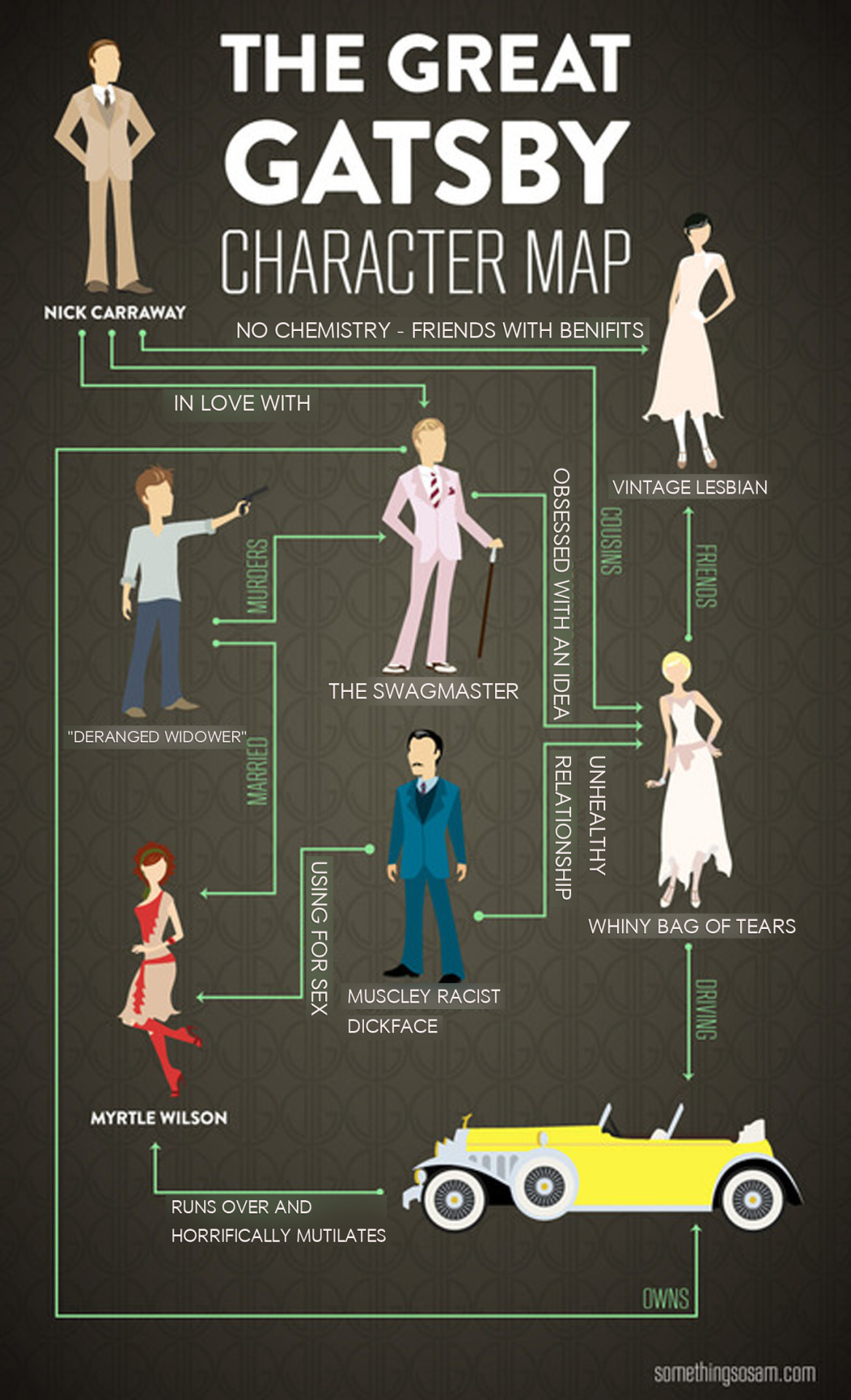 sisterscamp:  Someone (I don't know who) made this cool Gatsby character map, but I felt it needed some clarification… Original:   Hahaha. Whoever made this, thank you.
