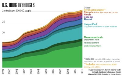 "Trend of Drug Overdoses in the United States. While the interpretation of the data is somewhat imprecise and makes many assumptions and condensations, it is still shows a very concerning trend. Of course, prescribed medications plays a large part of this picture. As my attendings often say: ""we, as healthcare providers, are the single largest supplier of medications, appropriately used and abused.""  Most of those within the pharmaceuticals category had unknown intent but a strikingly large number exacted unintentional self-harm. This is from such issues as drug interactions, improper dosing, improper medications et cetera. Death in this portion, perhaps greater than any other category here, is an avoidable outcome. What can we do as a health care system to curb this growing trend in prescribed pharmaceuticals? Is it a simple matter of education and systematic checks or can we do more? Discuss below."