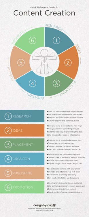 Quick Reference Guide to Content Creation #infographic