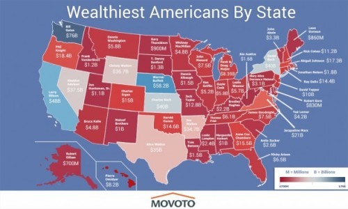 "theredpillnetwork:  Most people can at least identify the wealthiest neighborhoods in their town, but what about the richest person living in their state? You just might have to take a look at a new map made by the real estate trends blog Movoto to figure that out.  ""So how did they get to where they are? Are they all self-made entrepreneurs, or were they just lucky? Do they hoard all that wealth, or do they give back?"" Chris Kolmar, chief ""armchair economist"" for Movoto, asked. The real estate blog found that these elite are a mix of entrepreneurs and those who inherited grand wealth. ""Of the wealthiest in each state, roughly half are founders of companies. Another major path to wealth is inheritance, with the Waltons being the most striking example,"" Kolmar wrote, citing the founder of Walmart, Sam Walton, and how a few of his family members are the wealthiest people in their states, including Texas, Wyoming and Arkansas. Taking it a step further, Movoto also found that higher education doesn't necessarily equate to more wealth. ""From an undergraduate education to the coveted Ph.D., most members of the list have some sort of college degree. But years spent studying on campus isn't necessarily a prerequisite to striking it rich. Bill Gates, a college dropout, is the wealthiest of them all,"" Kolmar wrote.  ""On the other side of the academic spectrum, Delaware's Robert Gore holds a Ph.D. but ranks second to last in terms of his net worth."" Check out Movoto's blog post to play around with an interactive version of the map and learn more about these well-off people.  An interactive map created by real estate blog Movoto shows just how rich the wealthiest person in each state is, and which states have someone even richer"