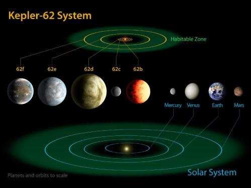 This diagram compares the planets of the inner solar system to Kepler-62, a five-planet system announced today, which is about 1,200 light-years from Earth. Two planets in this system are not much bigger than Earth and orbit their star in the Goldilocks Zone, where it's not too hot and not too cold for liquid water: but just right.