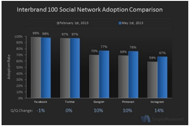 As of May 1st, 67% of the top 100 brands are on Instagram.