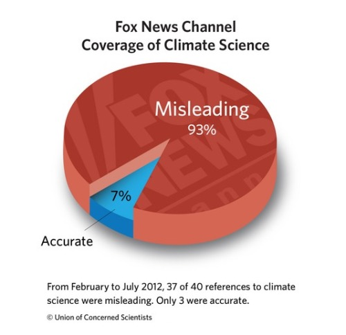 odinsblog:  [ x ]  Fox News, dumbing down the USA one citizen at a time.