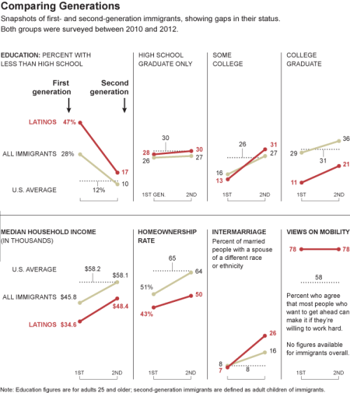 pewresearch:  The New York Times uses our data to compare immigrant generations.