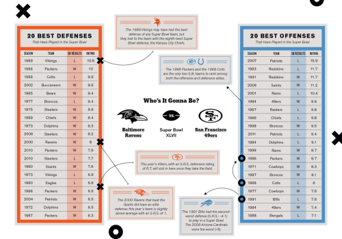 Statistics guru Nate Silver's pick in this year's Super Bowl: the San Francisco 49ers.  By running an analysis of the best Super Bowl teams, he found that the best defensive teams usually win the big game.  And while the analysis isn't nearly as scientific as his polling data, you have to like his odds…