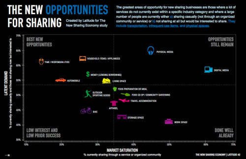 New Sharing Economy Opportunities (by Shareable)