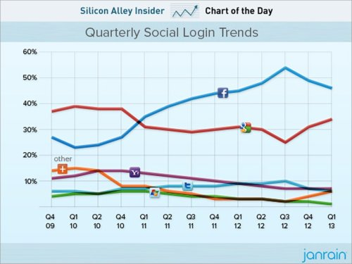 emergentfutures:  CHART OF THE DAY: Facebook Dominates Social Logins — But Google Is Closing The Gap Full Story: Business Insider