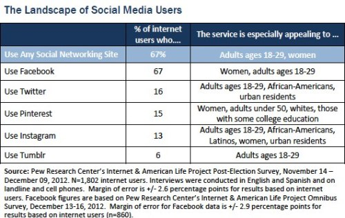 pewinternet:  The Landscape of Social Media Users — As of December 2012: 15% of online adults say they use Pinterest 13% of online adults say they use Instagram 6% of online adults say they use Tumblr 67% of online adults say they use Facebook 16% of online adults say they use Twitter New report out today with a detailed breakdown of social media user demographics, by individual platform: http://pewrsr.ch/XORHnZ Happy Valentine's Day from all of us here at Pew Internet.  Interesting racial disparities..