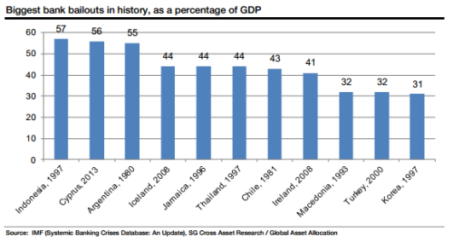ftalphaville:  SocGen chart showing where Cyprus will rank on a list of history's biggest bank bailouts (as a % of GDP). (Cardiff)  Puts bank bailouts in perspective.