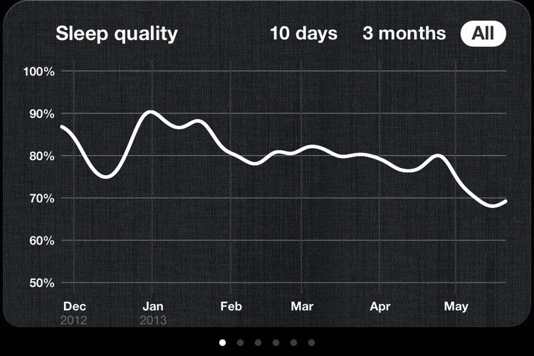 my sleep quality trend graph = 2013 life trend graph = downhill