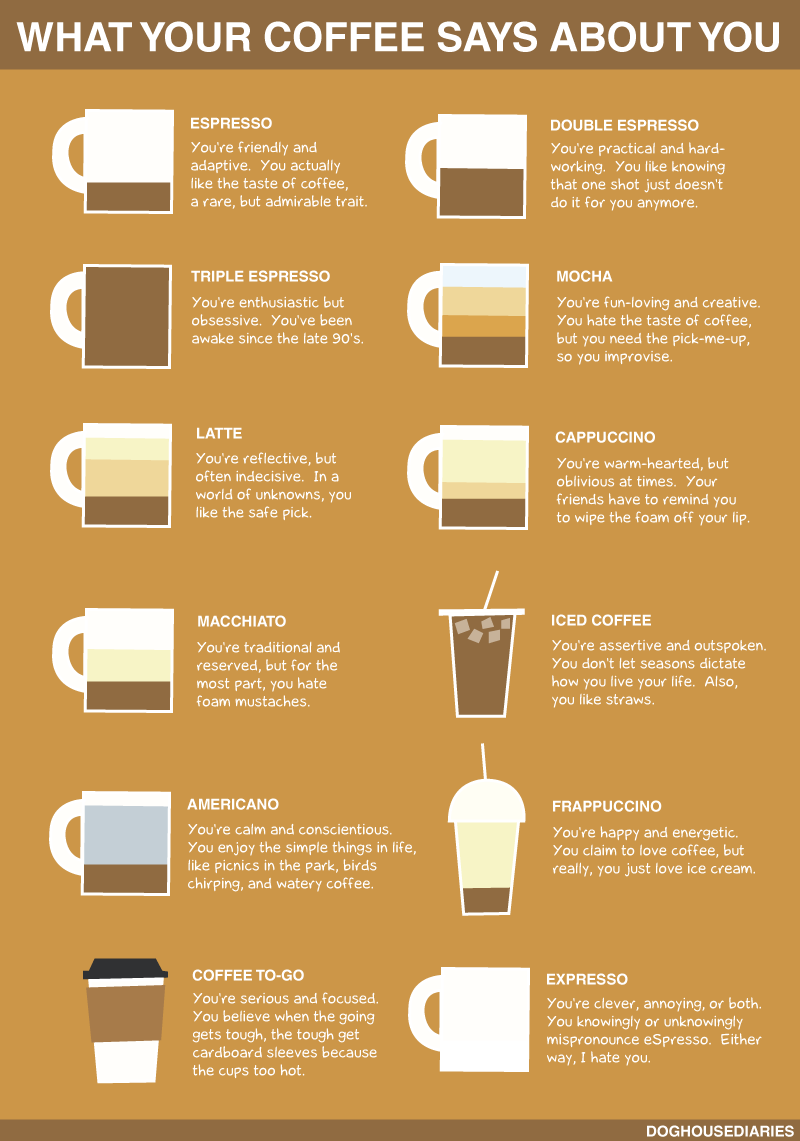 "ablogwithaview:   nevver: What your coffee says about you (larger)  This wins for the ""Expresso"" blurb.  I wish I had this in my Starbucks days!"