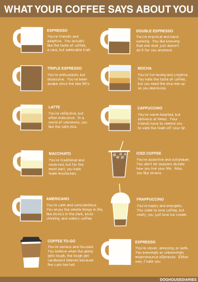"ablogwithaview:   nevver: What your coffee says about you (larger)  This wins for the ""Expresso"" blurb."