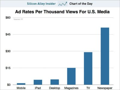 (via CHART OF THE DAY: The Super Low Ad Rates For Mobile - Business Insider) For what it's worth, we don't think it's weird that mobile ads are worth so little. No one has really come up with anything great for mobile advertising for a standard publisher. Twitter, Facebook, and Google all seem to have decent mobile ad products. The rest of the web is using crappy banners. Read more: http://www.businessinsider.com/chart-of-the-day-the-super-low-ad-rates-for-mobile-2013-3#ixzz2NQCwr1Se