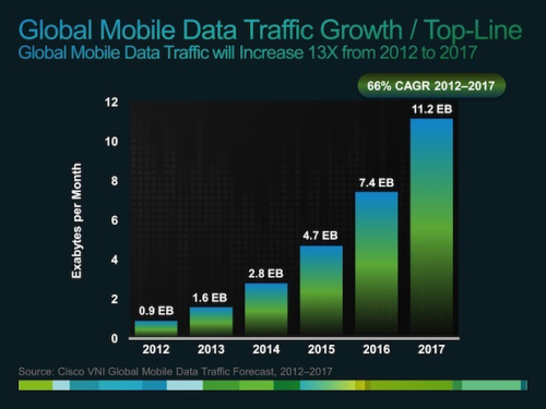 smarterplanet:  Mobile Internet data traffic to grow 13-fold by 2017, says Cisco One point also worth highlighting is that it appears researchers are forecasting mobile data traffic to increase sharply because of more devices online — not users. By 2017, Cisco is predicting there will be 5.2 billion mobile users — up from 4.3 billion in 2012. But they also predicted that there will be more than 10 billion connected devices (including more than 1.7 billion M2M connections) within four years — up from 7 billion total in 2012. » via CNET