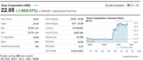 insanelygaming:  Sony's Stock Prices after the Xbox One Annoucement
