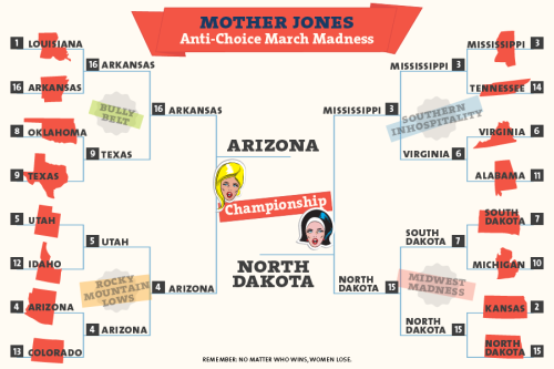 motherjones:  jessiben:  (via Anti-Choice March Madness: The Worst State for Women | Mother Jones)  March Sadness.  Mississippi and North Dakota are both down to just one abortion provider. Maisie Crow's The Last Clinic takes you inside Mississippi's only abortion clinic.