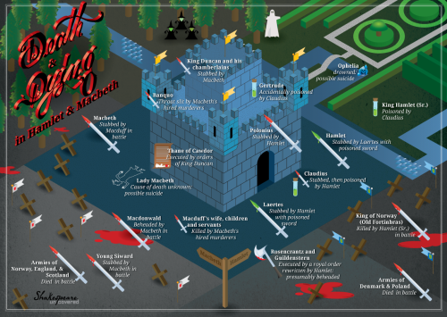 laphamsquarterly:  All of the deaths in Hamlet and Macbeth. Spoiler: It's a bloodbath! Thanks PBS and Shakespeare Uncovered!