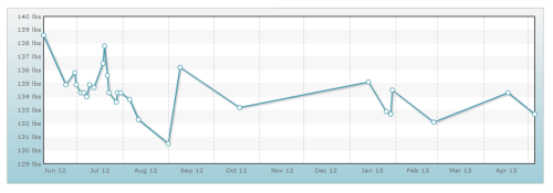 This is a graph of my weight losses & gains from the start of my journey until now. I am currently 132.7 lbs after on Day 5 of the 30 Day Squat & 30 Day Crunch Challenges.Some interesting information regarding this graph: I stopped working out at my old gym around mid August because I couldn't afford it anymore. In the winter I was unable to work out because of health issues - I did however keep eating healthy so I only gained about two lbs from October to January. Since I started my journey, twelve of my twenty-eight weigh ins have been in the 134 lb range. Since January of this year, four of my seven weigh ins have been in the 132 lb range. Based on this data I have been hovering between 132 to 134 for the past year which is about 8 lbs more than the high end of my ultimate goal weight. I don't have very far to go but these last 10 lbs have always given me trouble.Luckily, I am now working out with my room mate so I have someone to motivate me while I motivate them. I am hoping this is they key to finally losing that last bit of weight & getting into the best shape of my life!