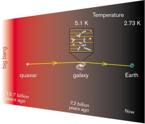 thenewenlightenmentage:  How the Universe Has Cooled Since the Big Bang Fits Big Bang Theory Jan. 22, 2013 — Astronomers using a CSIRO radio telescope have taken the Universe's temperature, and have found that it has cooled down just the way the Big Bang theory predicts. Continue Reading